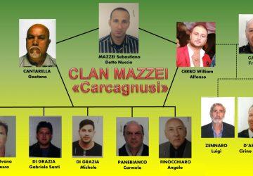 """Operazione """"Scarface"""": gli arresti e le società"""