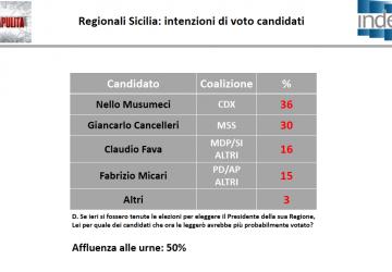 Elezioni in Sicilia, avanti Musumeci. Testa a testa tra Fava e Micari