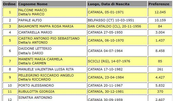 Elezioni Regionali: tutti i voti di preferenza a Catania e Provincia