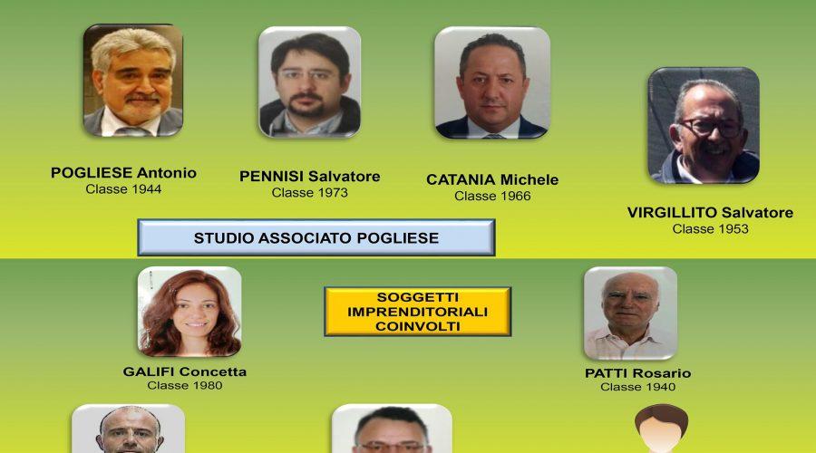 Catania, neutralizzata associazione a delinquere finalizzata a bancarotte. Tra gli arrestati c'è il padre del sindaco di Catania NOMI FOTO
