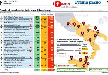 Mobilità in Sicilia: il trasporto ferroviario in agonia