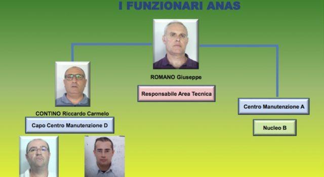 """Corruzione, """"Buche d'oro"""": altri 9 arresti all'Anas di Catania per tangenti su appalti I NOMI FOTO VIDEO"""