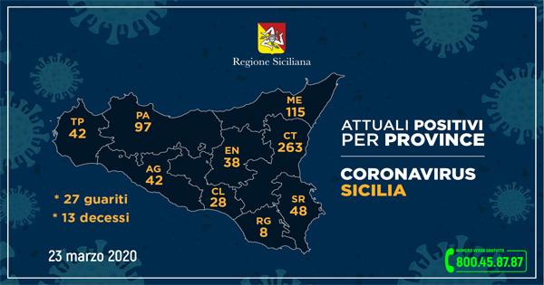 Coronavirus in Sicilia: salgono a 681 le persone contagiate. La provincia di Catania la più colpita