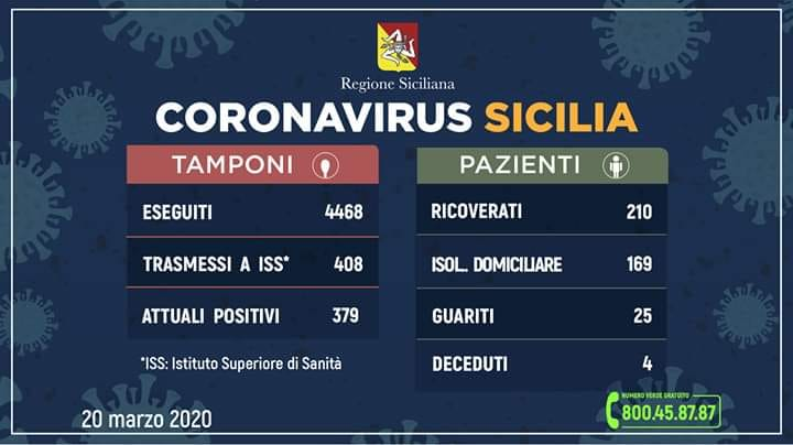 Coronavirus in Sicilia: sale a 379 il numero dei contagiati