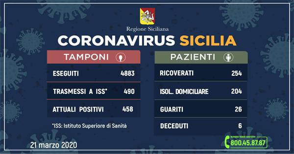 Coronavirus in Sicilia: sale a 458 in numero dei contagi (79 più di ieri). 26 i guariti