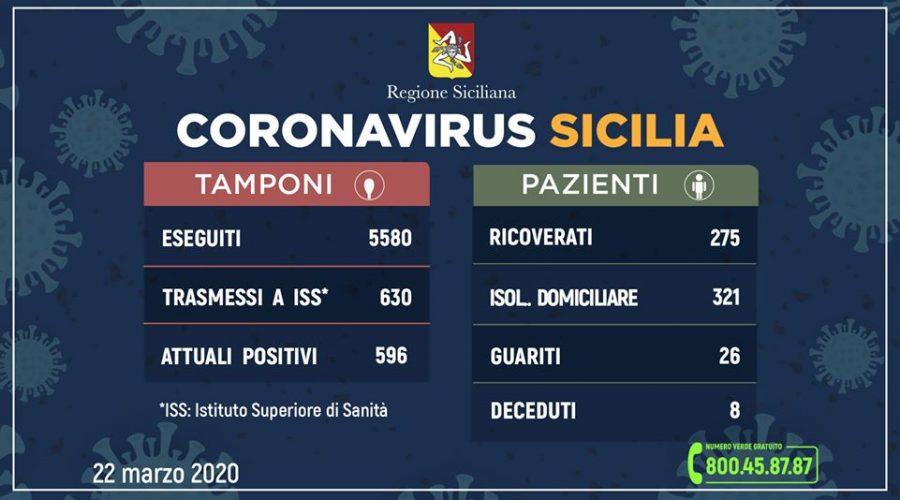 Coronavirus in Sicilia: sono 596 (+138 rispetto a ieri) i positivi