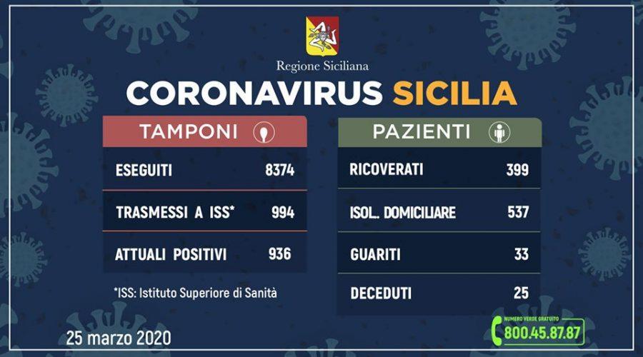 Coronavirus in Sicilia: sale a 936 (+137 rispetto a ieri) il numero dei contagiati