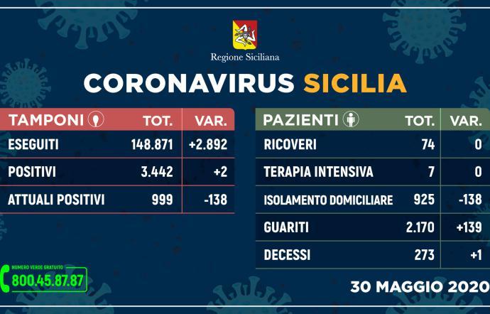 Coronavirus in Sicilia, solo due test positivi ma c'è un decesso