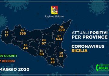 Covid-19 in Sicilia, 7 positivi in più ma scende il numero dei contagiati (-16)