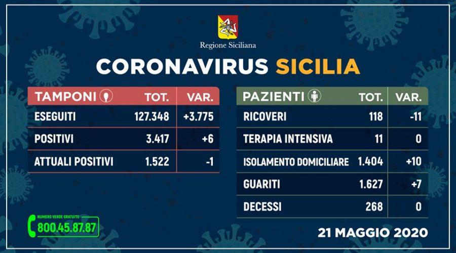 Covid-19 in Sicilia, 6 positivi in più e 1 contagiato in meno