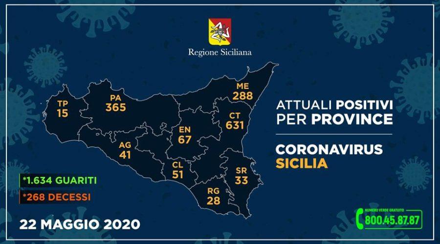 Covid-19 in Sicilia: 4 positivi in più, 3 contagiati in meno e nessun decesso