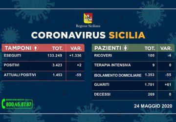Covid-19 in Sicilia, 2 nuovi positivi. Scendono i contagiati (-59)