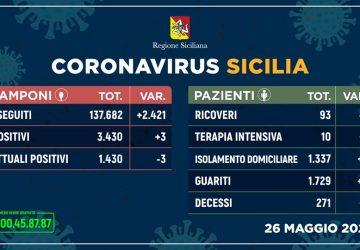 Coronavirus in Sicilia: 3 nuovi positivi e un solo decesso