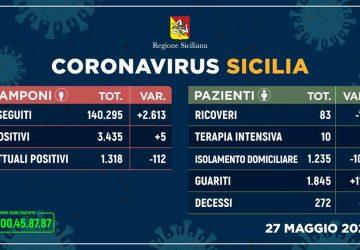 Covid-19 in Sicilia: solo 5 positivi in più. Boom di guariti