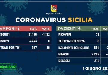 Covid-19 in Sicilia: nessun nuovo contagio. 19 guariti in più