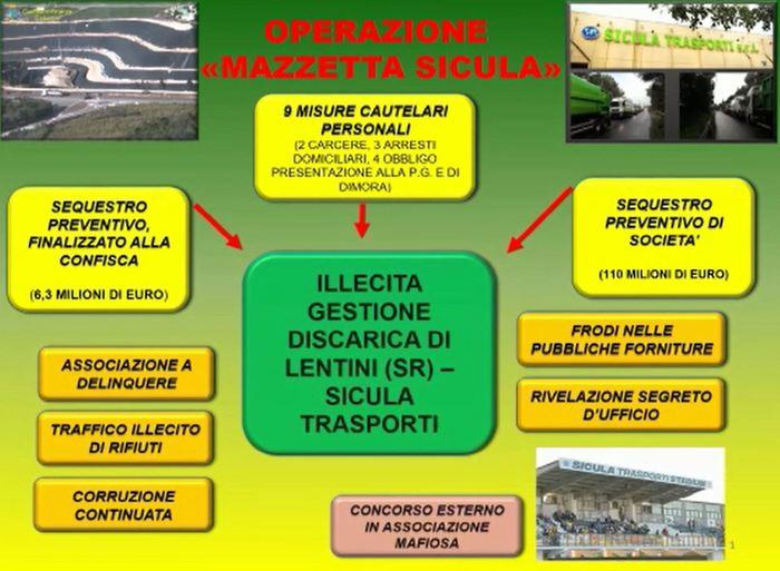 Catania: traffico illecito di rifiuti, corruzione e concorso esterno in associazione mafiosa. 9 misure cautelari NOMI FOTO VIDEO