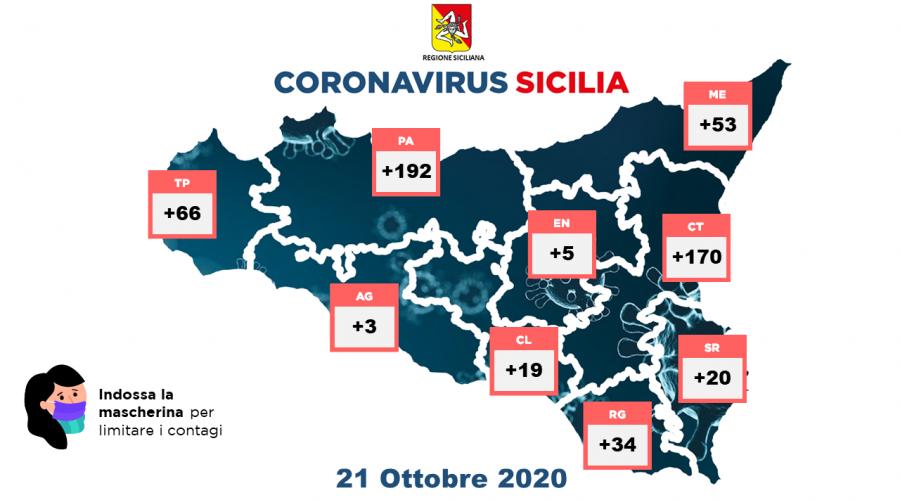 Coronavirus in Sicilia: oggi 562 nuovi positivi