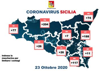 Coronavirus in Sicilia, 730 i positivi di oggi. Attesa ordinanza del presidente Musumeci