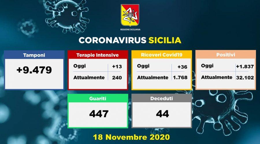 Coronavirus in Sicilia: 1.837 i nuovi positivi, 44 decessi e 447 guariti