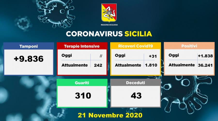 Coronavirus in Sicilia: 1.838 nuovi positivi, 43 decessi e 310 guariti
