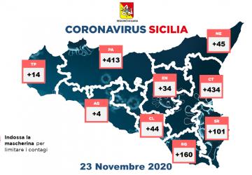Coronavirus in Sicilia: 1.249 nuovi positivi, 41 decessi e 457 guariti
