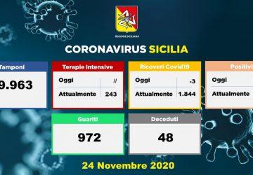 Coronavirus in Sicilia: 1.306 nuovi positivi, 48 decessi e 972 guariti nelle ultime 24 ore