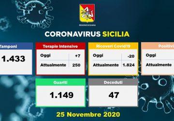Coronavirus in Sicilia: 1.317 nuovi positivi, 47 decessi e 1.149 guariti