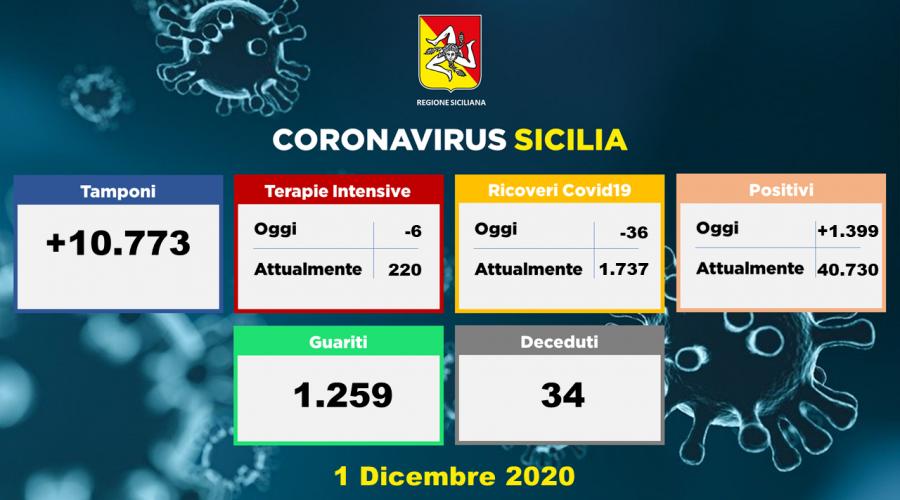 Coronavirus in Sicilia: oggi 1.399 positivi in più. 614 in provincia di Catania