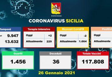 Coronavirus in Sicilia: 970 nuovi positivi e 1.456 guariti