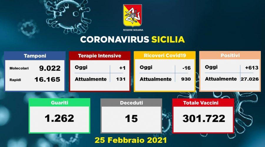 Coronavirus in Sicilia: 613 nuovi positivi, 1.262 guariti e 15 vittime