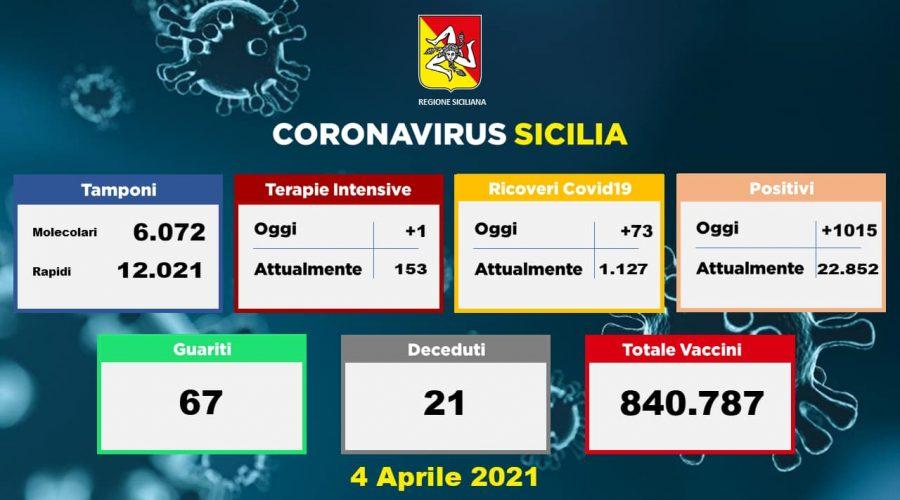 Coronavirus, dati della Sicilia del 3 aprile: 1.014 nuovi casi, 14 morti