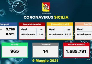 Coronavirus in Sicilia: 494 nuovi positivi e 14 decessi