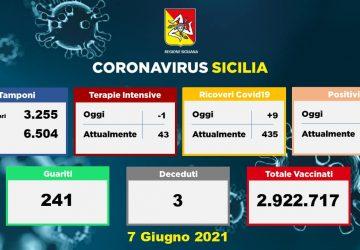 Coronavirus i Sicilia: 156 nuovi positivi e 3 decessi