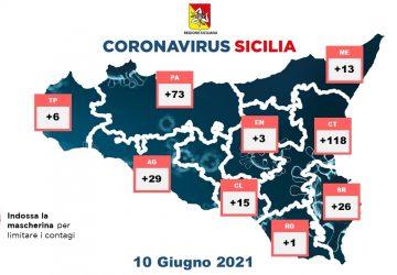 Coronavirus in Sicilia: 284 nuovi positivi e 3 vittime