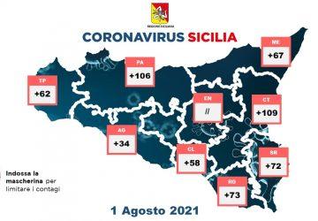 Covid in Sicilia: 581 nuovi positivi. Incidenza al 6,3%