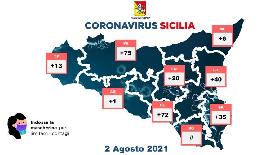 Covid-19 in Sicilia: 262 nuovi casi e 3 vittime. Incidenza al 3,4%