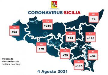Coronavirus in Sicilia: 808 nuovi positivi e 6 vittime