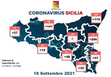Covid in Sicilia: 643 nuovi positivi. Incidenza al 3,6%