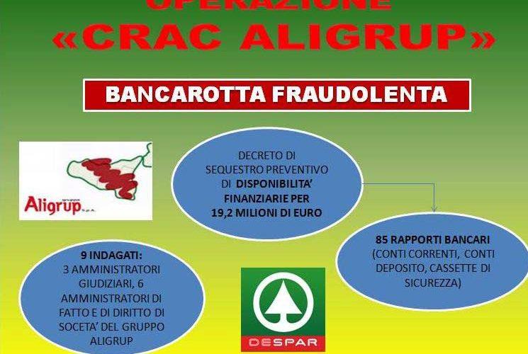 Fallimento Aligrup, sequestrati 19 milioni di euro$